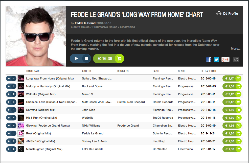 Fedde Le Grand's Long Way From Home Beatport.com top10